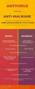 Antivirus vs antimalware difference