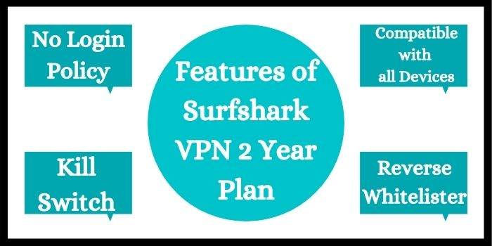 Features of Surfshark VPN